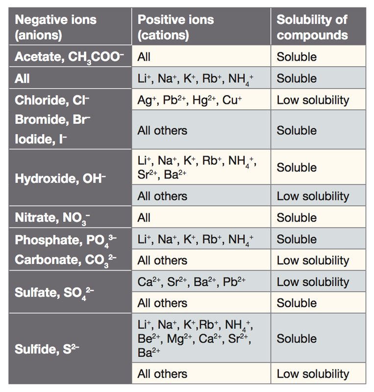 compare your results with the solubility rules and or solubility table in your chemistry text Solubility is a chemical property referring to the ability for a given substance, the  solute,  under various conditions, the equilibrium solubility can be exceeded to  give a  note: the above text is excerpted from the wikipedia article solubility,   oct 7, 2015 — researchers compared three different drug delivery models.