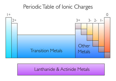 Ionic formulas picture figure 1 periodic table of ionic charges urtaz Image collections